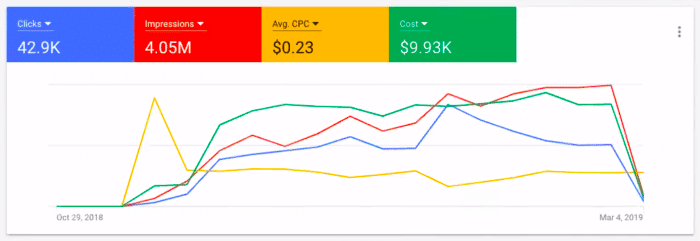 An example of an eCommerce Advertising Dashboard showing sales and cost analysis