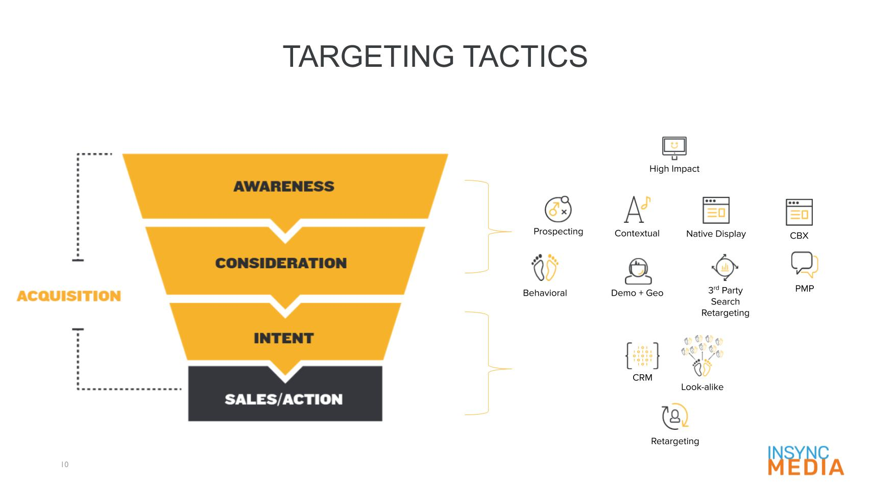 InSync OnlyPure Media Strategy - Programmatic Ad Buys (1)