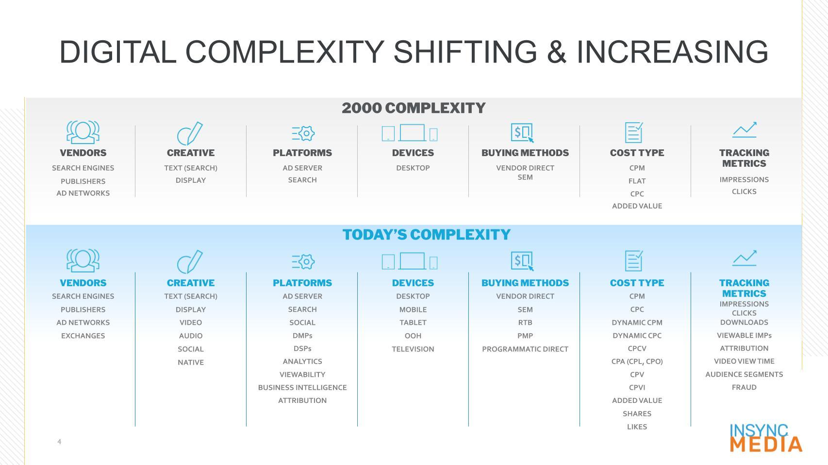 InSync OnlyPure Media Strategy - Programmatic Ad Buys